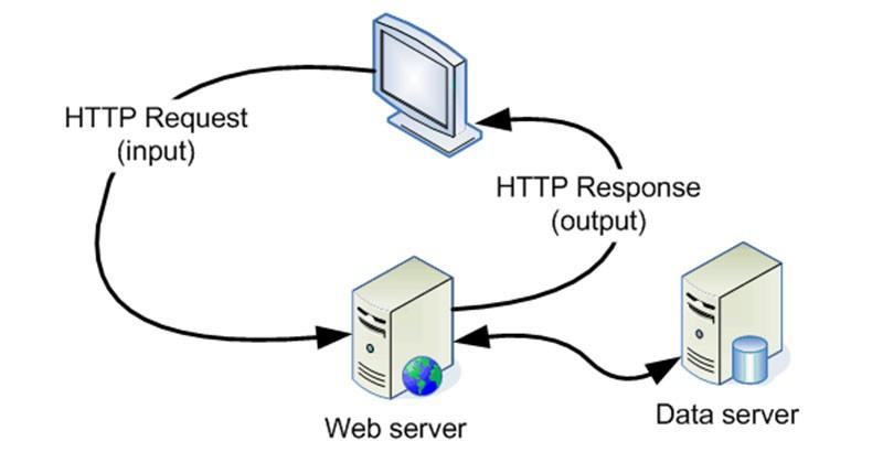 Mengenal Web server beserta fungsinya