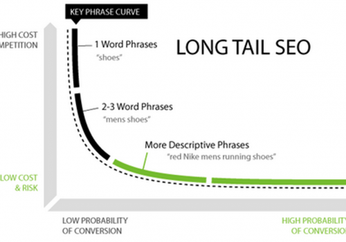 Long Tail Keyword Seri Lanjutan